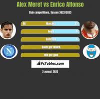 Alex Meret vs Enrico Alfonso h2h player stats