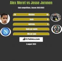 Alex Meret vs Jesse Joronen h2h player stats