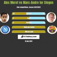 Alex Meret vs Marc-Andre ter Stegen h2h player stats