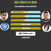 Alex Meret vs Neto h2h player stats