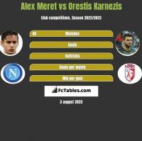 Alex Meret vs Orestis Karnezis h2h player stats