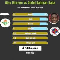 Alex Moreno vs Abdul Rahman Baba h2h player stats