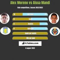 Alex Moreno vs Aissa Mandi h2h player stats