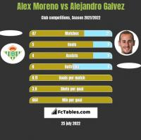 Alex Moreno vs Alejandro Galvez h2h player stats
