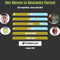 Alex Moreno vs Alessandro Florenzi h2h player stats