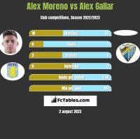 Alex Moreno vs Alex Gallar h2h player stats