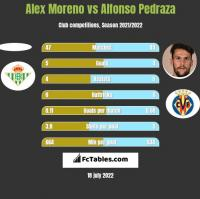 Alex Moreno vs Alfonso Pedraza h2h player stats