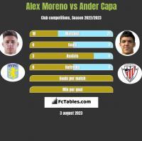 Alex Moreno vs Ander Capa h2h player stats