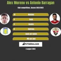 Alex Moreno vs Antonio Barragan h2h player stats