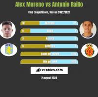 Alex Moreno vs Antonio Raillo h2h player stats