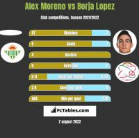 Alex Moreno vs Borja Lopez h2h player stats