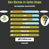Alex Moreno vs Carlos Akapo h2h player stats