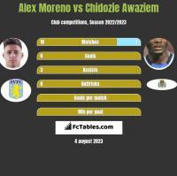 Alex Moreno vs Chidozie Awaziem h2h player stats