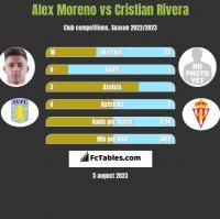 Alex Moreno vs Cristian Rivera h2h player stats