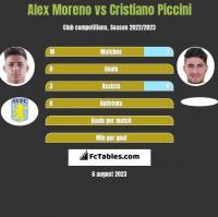 Alex Moreno vs Cristiano Piccini h2h player stats