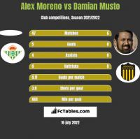 Alex Moreno vs Damian Musto h2h player stats