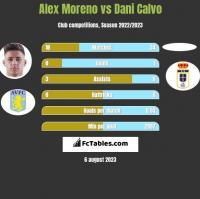 Alex Moreno vs Dani Calvo h2h player stats