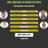 Alex Moreno vs David Ferreiro h2h player stats