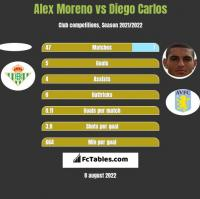 Alex Moreno vs Diego Carlos h2h player stats
