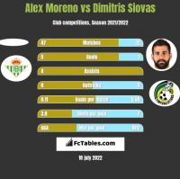 Alex Moreno vs Dimitris Siovas h2h player stats