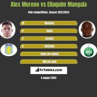 Alex Moreno vs Eliaquim Mangala h2h player stats