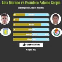 Alex Moreno vs Escudero Palomo Sergio h2h player stats