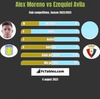 Alex Moreno vs Ezequiel Avila h2h player stats