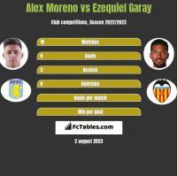 Alex Moreno vs Ezequiel Garay h2h player stats