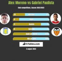 Alex Moreno vs Gabriel Paulista h2h player stats