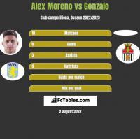 Alex Moreno vs Gonzalo h2h player stats