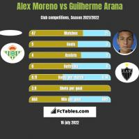 Alex Moreno vs Guilherme Arana h2h player stats