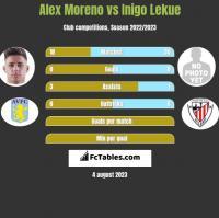 Alex Moreno vs Inigo Lekue h2h player stats