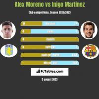 Alex Moreno vs Inigo Martinez h2h player stats