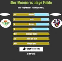 Alex Moreno vs Jorge Pulido h2h player stats