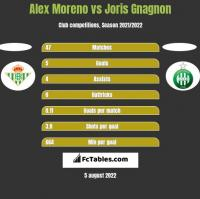 Alex Moreno vs Joris Gnagnon h2h player stats
