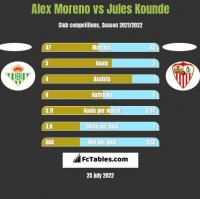 Alex Moreno vs Jules Kounde h2h player stats