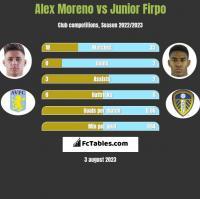 Alex Moreno vs Junior Firpo h2h player stats