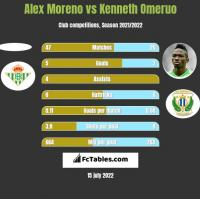 Alex Moreno vs Kenneth Omeruo h2h player stats