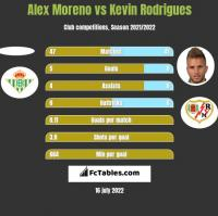 Alex Moreno vs Kevin Rodrigues h2h player stats