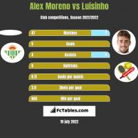 Alex Moreno vs Luisinho h2h player stats
