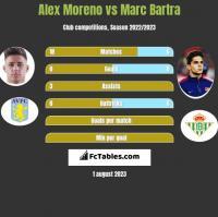 Alex Moreno vs Marc Bartra h2h player stats