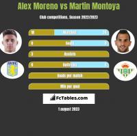 Alex Moreno vs Martin Montoya h2h player stats