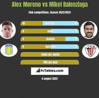 Alex Moreno vs Mikel Balenziaga h2h player stats