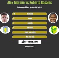 Alex Moreno vs Roberto Rosales h2h player stats