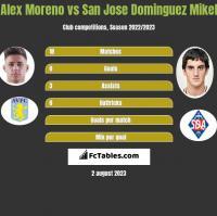 Alex Moreno vs San Jose Dominguez Mikel h2h player stats