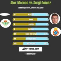 Alex Moreno vs Sergi Gomez h2h player stats