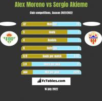 Alex Moreno vs Sergio Akieme h2h player stats