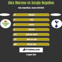 Alex Moreno vs Sergio Reguilon h2h player stats