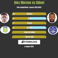 Alex Moreno vs Sidnei h2h player stats