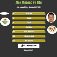 Alex Moreno vs Tito h2h player stats